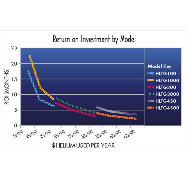 Gráfico de retorno de la inversión (ROI) del sistema de recuperación de gas y pruebas de detección de fugas con helio
